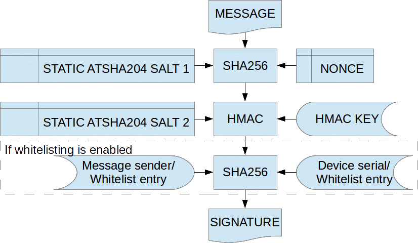 MySensors Library & Examples: Message signing