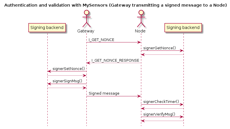 signingsequence.png